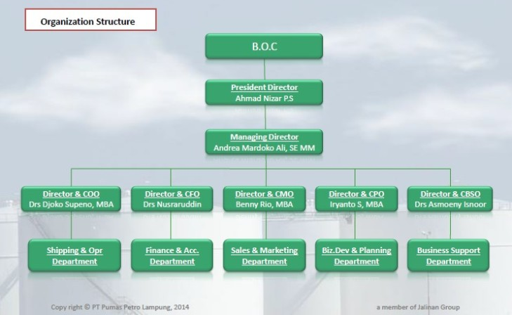 Organization Structure « PT Pumas Petro Lampung